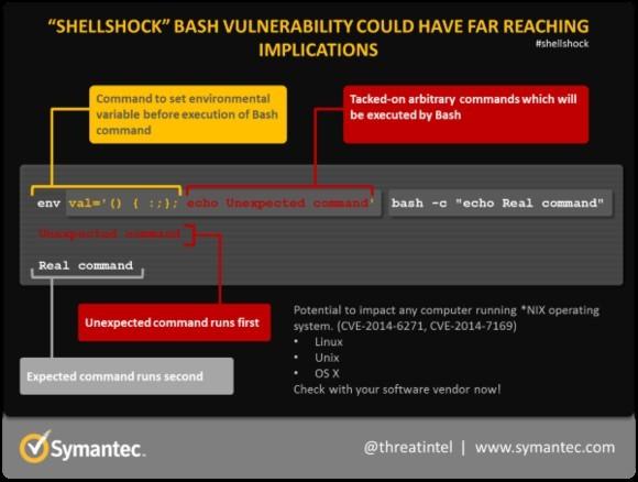Rysunek firmy Symantec przestrzegający użytkowników przez zagrożeniem Shellshock. Żródło: Symantec
