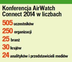 Mobilność przyszłości: AirWarch Connect 2014