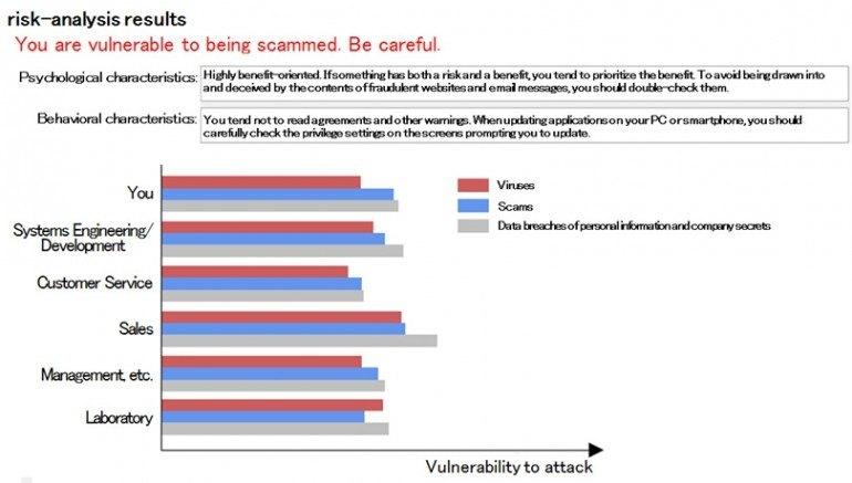 Narzędzie oceniające podatność użytkownika na cyberataki