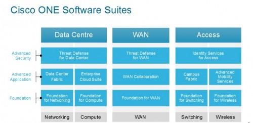 Cisco inwestuje w chmury i oprogramowanie