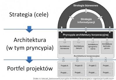 Optymalizacja zarządzania rozwiązaniami IT w administracji rządowej