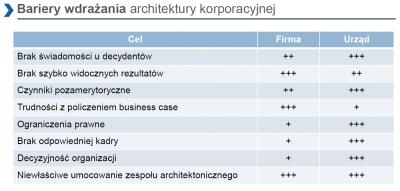 Architektura korporacyjna państwa - jak ominąć bariery