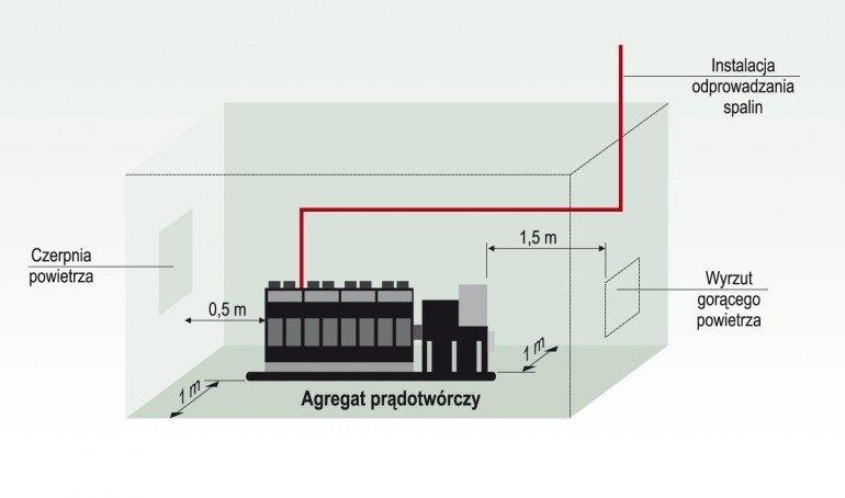 Zalecenia dotyczące instalacji agregatu prądotwórczego