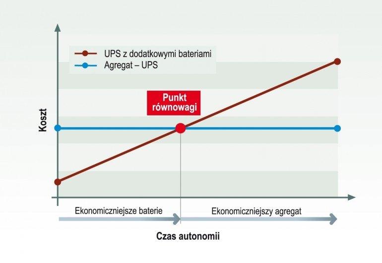 Zależność nakładów ponoszonych na systemy zasilania wraz ze wzrostem czasu autonomii