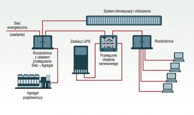 Przykładowa instalacja z zastosowaniem agregatu prądotwórczego