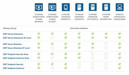 Nowy pakiet licencji produktów ESET