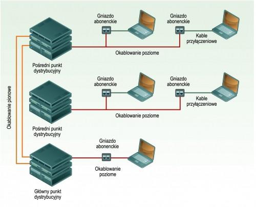 Elementy okablowania strukturalnego