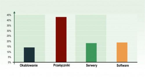 Szacunkowy podział kosztów w projekcie budowy serwerowni.