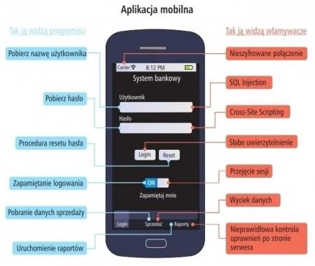 Jak zabezpieczyć aplikację webową