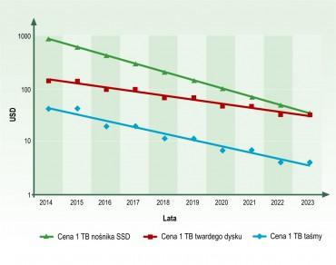 SSD vs. HDD - porównanie technologii