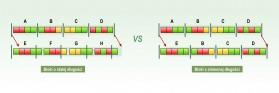 Schemat działania różnych typów deduplikacji