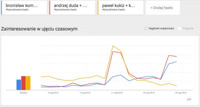 Kto wygra wybory: Duda czy Komorowski? Google już wie