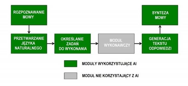 Podstawowe elementy inteligentnego systemu interakcji z użytkownikami.
