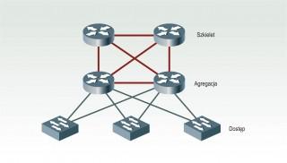 Trójwarstwowa architektura przełączników w centrach danych