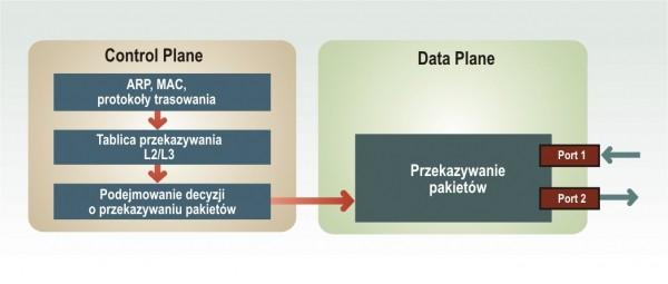 Urządzenie sieciowe oparte na tradycyjnej architekturze
