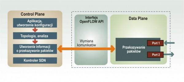 Urządzenie sieciowe w modelu SDN