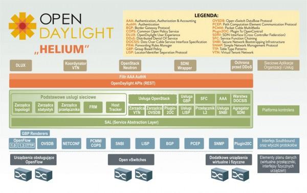 Schemat funkcjonalny OpenDayLight