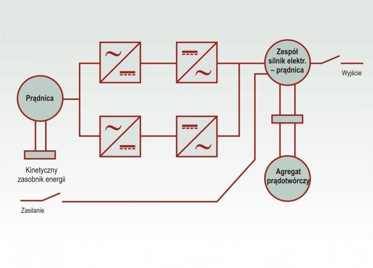 Dynamiczny system zasilania gwarantowanego sprzężony z kinetycznym zasobnikiem energii ( tzw. Flywheel)
