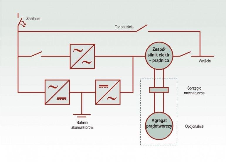 Dynamiczny system zasilania gwarantowanego