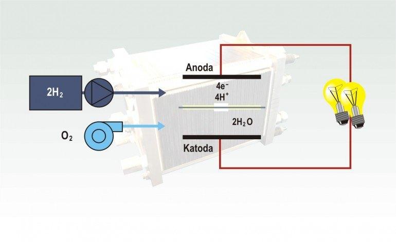 Zasada działania wodorowego ogniwa paliwowego
