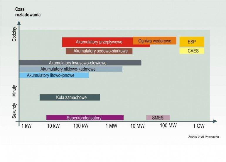 Zastosowanie zasobników energii w zależności od pojemności i czasu autonomii
