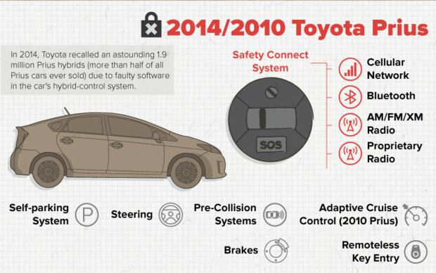 Pięć modeli samochodów najbardziej podatnych na włamanie