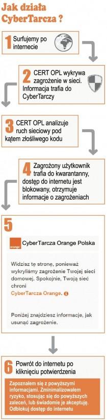 CyberTarcza chroni internautów w Orange