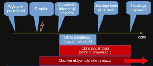 Okno podatności systemów IT