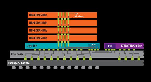 Schemat pamięci HMB pierwszej generacji zaprojektowanej przez AMD, której firma nadała nazwę 2.5D