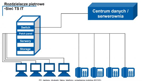 Przemysł 4.0, czyli nowe porządki w serwerowni