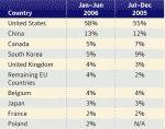 Dziesięć krajów, z których pochodzi najwięcej spamu (Źródło: Symantec)
