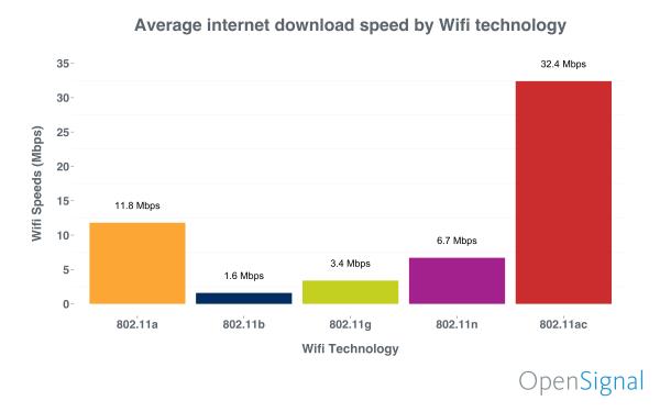 Praktyczna wydajność połączeń w sieciach Wi-Fi według badań przeprowadzonych przez firmę OpenSignal.