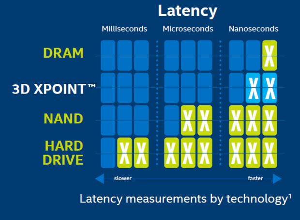 Intel zapowiada premierę szybkich dysków SSD/Optane na koniec tego roku
