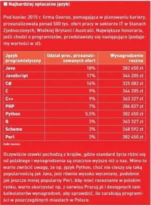 Najbardziej opłacalne języki, według analiz firmy Gooroo.