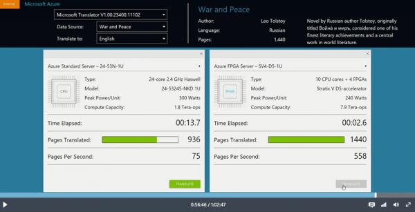 """Jak układy FPGA zwiększają wydajność chmury Azure. Przykład szybkości tłumaczenia """"Wojny i pokoju"""" Lwa Tołstoja."""