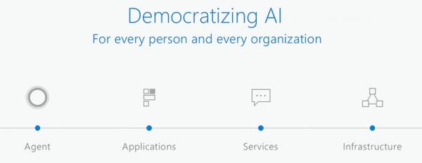 Demokratyzacja dostępu do mechanizmów sztucznej inteligencji według Microsoft.