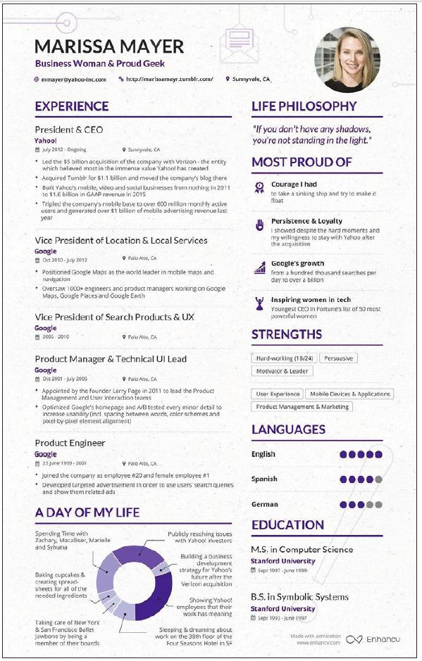 Gdyby Marissa Mayer szukała pracy… CV Marissy Mayer, dyrektor generalnej Yahoo, wykonane w narzędziu do tworzenia CV Enhancv. Wygląda atrakcyjnie i zawiera niezbędne informacje – można je wykorzystać jako wzór.