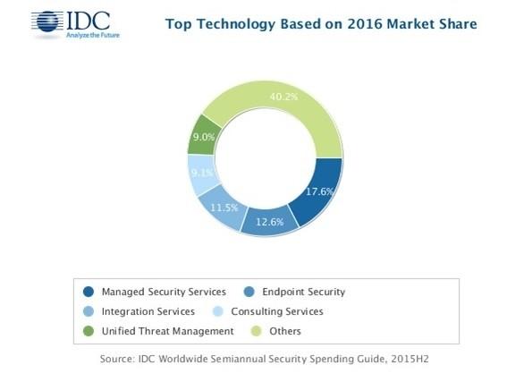 Raport IDC: wzrost wydatków na bezpieczeństwo