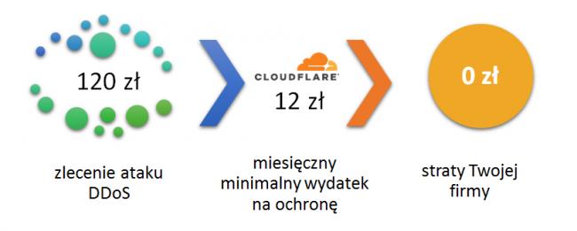 CloudFlare, czyli jak przygotować się na atak DDoS