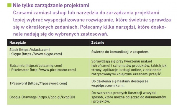 Zarządzanie projektami 2.0