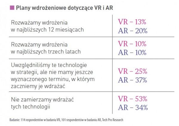VR i AR w biznesie