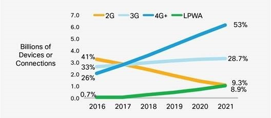 Liczba urządzeń mobilnych lub innych łączy korzystających z interfejsów do sieci 2G/3G/4G/LPWA oraz ich względne udziały. Źródło: raport Cisco VNI Mobile, 2017.