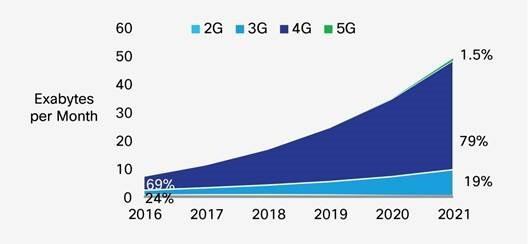 Udział sieci 4G w transmisji danych będzie systematycznie rósł przynajmniej do 2021 roku. Źródło: raport Cisco VNI Mobile, 2017.