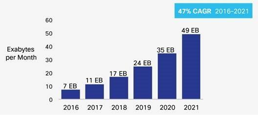 Liczba danych przesyłanych w sieciach mobilnych wzrośnie 7-krotnie, z poziomu 7 eksabajtów w roku 2016 do 49 eksabajtów w 2021. Źródło: raport Cisco VNI Mobile, 2017.