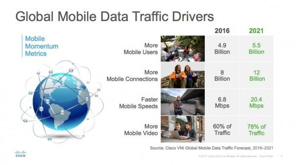 7-krotny wzrost ruchu w sieciach mobilnych w latach 2016-2021
