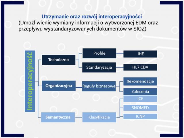 CSIOZ stawia na interoperacyjność