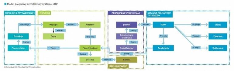 System monolityczny czy rozwiązania komponentowe