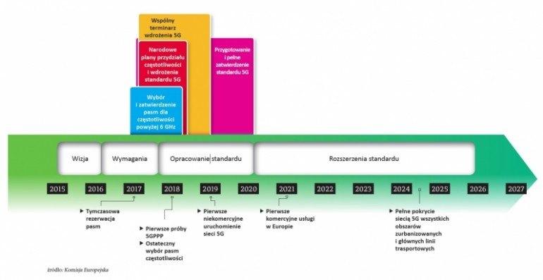 Terminarz prac nad 5G w Europie