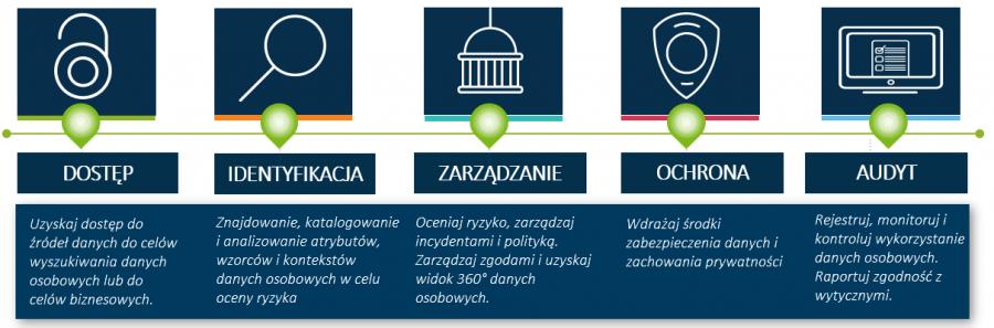 5 kroków wspierających organizację w drodze do zgodności z RODO