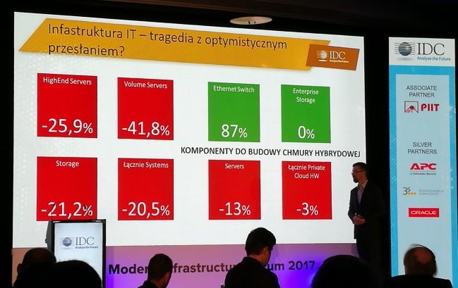 Spadki na rynku infrastruktury IT